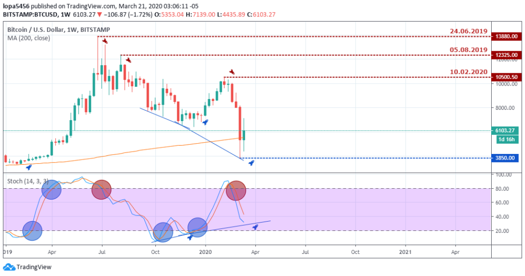 Bitcoin to USD Outlook - Weekly Chart - March 26 2020